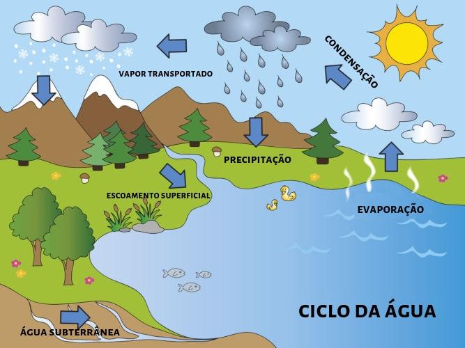 O ciclo da água representa o processo de transformação da água que ocorre entre a superfície terrestre e a atmosfera.
