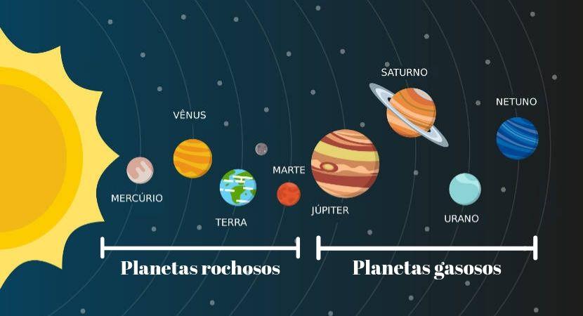 No Sistema Solar, existem os planetas rochosos e os planetas gasosos.