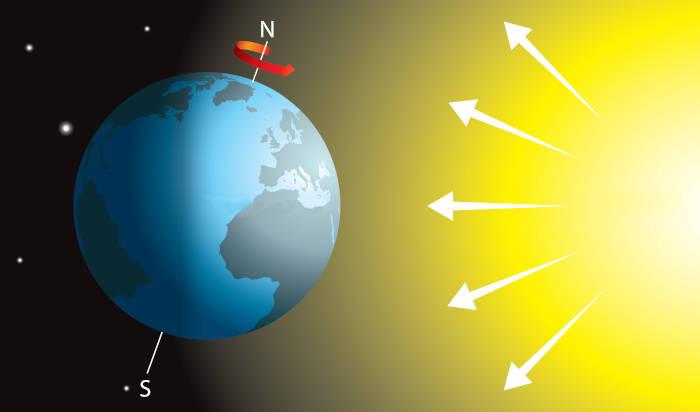 Movimento de rotação é aquele em que a Terra gira ao redor dela mesma.