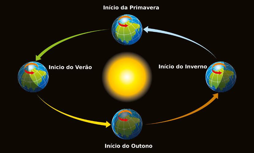 A ocorrência das estações do ano é a consequência do movimento de translação, devido à iluminação desigual dos hemisférios.