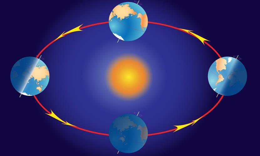 A translação é um dos movimentos realizados pela Terra, cuja trajetória dá-se ao redor do Sol.