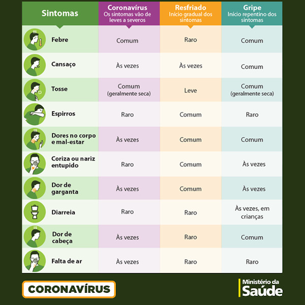 A tabela mostra a frequência com que alguns sintomas ocorrem na COVID-19, na gripe e no resfriado.