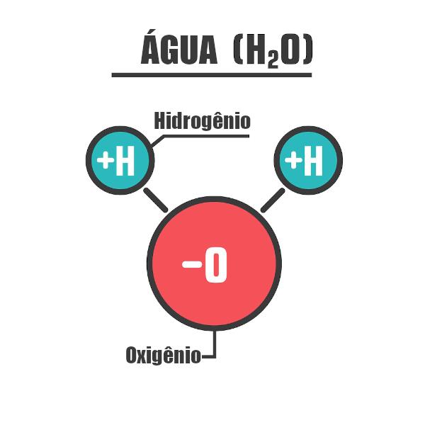 A molécula de água é formada por dois átomos de hidrogênio e um átomo de oxigênio.