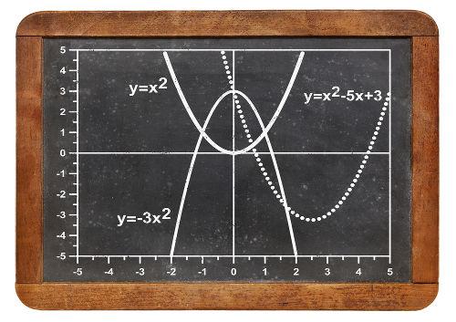 Os gráficos das funções do segundo grau são parábolas