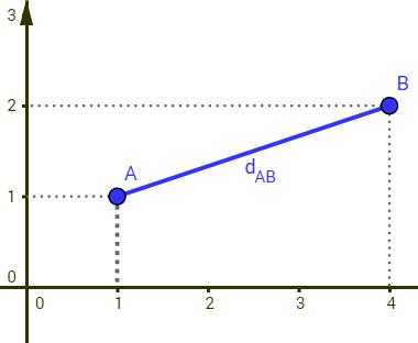 Comprimento do segmento de reta AB