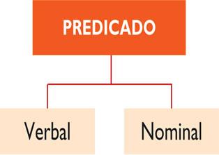 As classificações do predicado estão relacionadas à forma pela qual o verbo se expressa