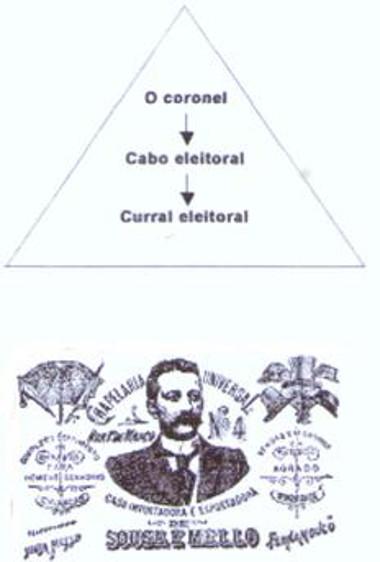 O coronelismo definiu-se como uma relação política em que prenominavam práticas como o mandonismo e o clientelismo *