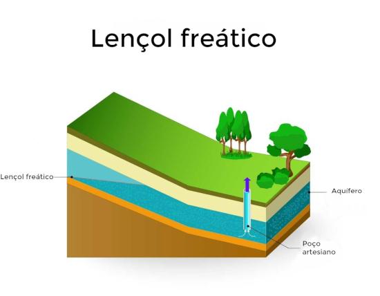 Lençol freático representa a superfície que limita as zonas saturadas e de aeração.