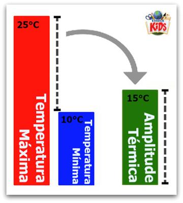A diferença entre a temperatura máxima e a temperatura mínima é chamada de amplitude térmica