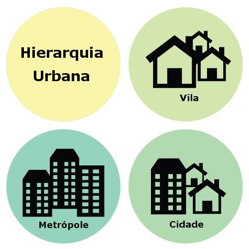Cidades pequenas, grandes metrópoles e centros regionais possuem papéis distintos na Hierarquia Urbana