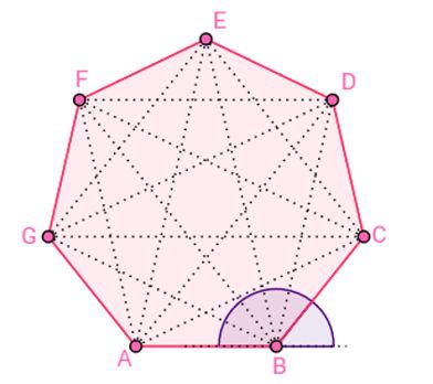 Vértices, lados, diagonais, ângulos internos e ângulos externos: elementos de um polígono