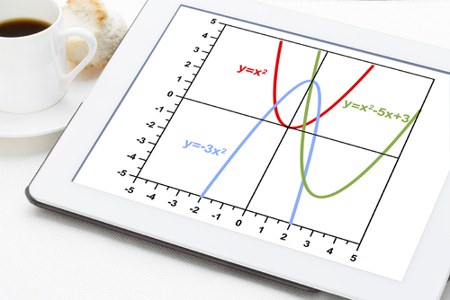 Gráfico da Função quadrática
