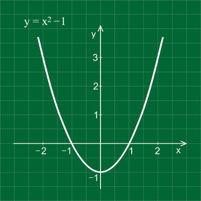 A parábola representa no gráfico a função do segundo grau