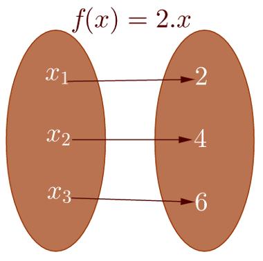 Função: regra que relaciona elementos de um conjunto a elementos de outro conjunto