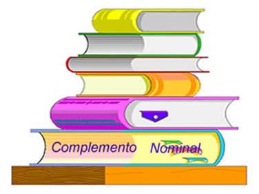 Complemento nominal é o termo que completa o sentido do substantivo, do adjetivo e do advérbio