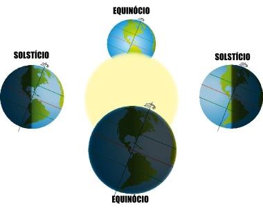 Esquema dos solstícios e equinócios nos movimentos da Terra