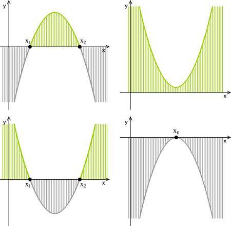 Exemplos de estudos de sinais feitos sobre gráficos de funções