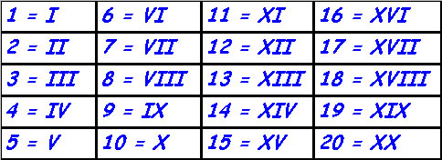Números Romanos I Escola Kids
