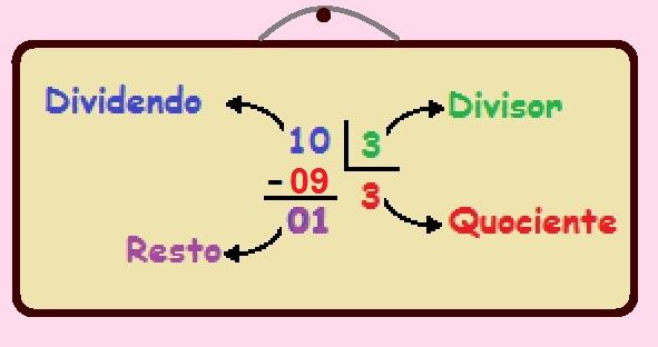 Os termos da divisão são: dividendo, divisor, quociente e o resto