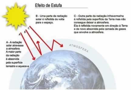 O CO2 forma uma barreira que impede que o calor saia da Terra