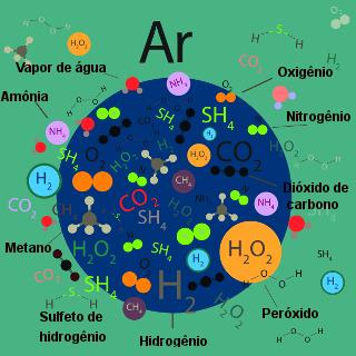 O ar que respiramos é formado por vários gases (que são substâncias químicas)