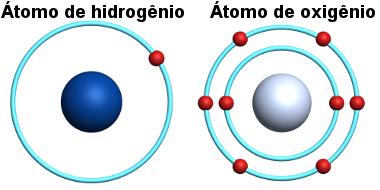Átomos de hidrogênio e de oxigênio