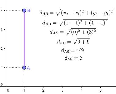 Cálculos feitos a partir das coordenadas dos pontos A e B resultando na distância entre A e B