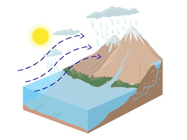 Chuva orográfica ocorre quando uma nuvem encontra um obstáculo, como as montanhas.
