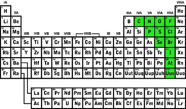 Classificação dos ametais na tabela periódica
