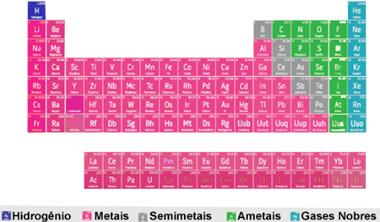 A classificação dos elementos na Tabela Periódica acima é feita em cinco grupos, sendo identificados por cores diferentes