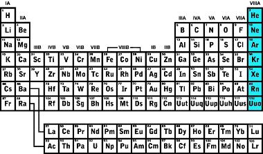 Classificação dos gases nobres na tabela periódica