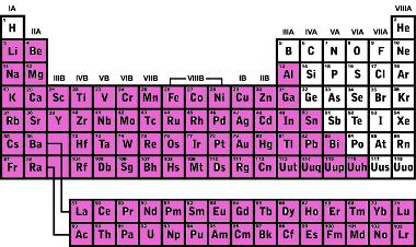 Classificação dos metais na tabela periódica