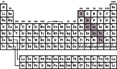 Classificação dos semimetais na tabela periódica