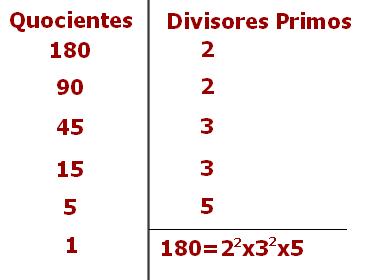 Decomposição em fatores primos