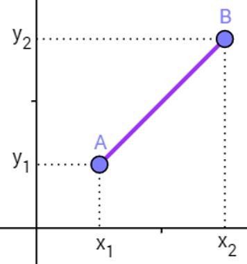 Exemplo de pontos A e B, com suas localizações e coordenadas no plano