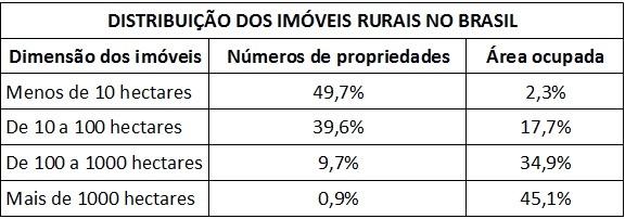 Tabela da Estrutura Fundiária no Brasil