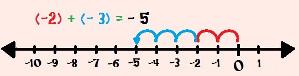 Calculando (– 2) + (– 3) com o auxílio da reta numérica