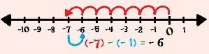 Calculando (– 7) – (– 1) com o auxílio da reta numérica