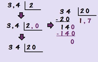 Precisamos escrever o divisor na forma decimal com um algarismo após a vírgula para então descartar as vírgulas e realizar a divisão