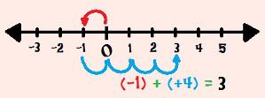 Calculando (– 1) + (+ 4) com o auxílio da reta numérica