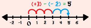 Calculando (+ 3) – (– 2) com o auxílio da reta numérica