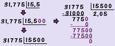 Nesse caso, devemos escrever o dividendo e o divisor com a mesma quantidade de algarismos após a vírgula para depois desconsiderar as vírgulas