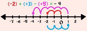Calculando (– 2) + (+ 3) – (+ 5) com o auxílio da reta numérica