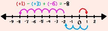 Calculando (+ 1) – (+ 3) + (– 6) com o auxílio da reta numérica