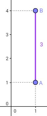 Exemplo de cálculo entre os pontos A(1,1) e B(1,4)