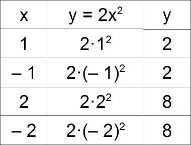 Exemplo de função do segundo grau