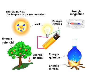 922876b402d Matéria e energia. Visão geral de matéria e energia - Escola Kids