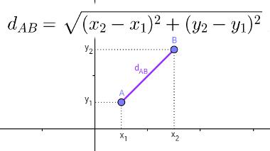 Fórmula utilizada para calcular a distância entre dois pontos