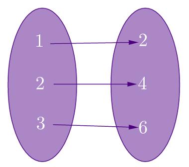 Representação de uma função cujo domínio é D = {1, 2, 3} e a imagem é I = {2, 4, 6}