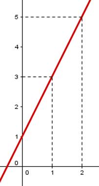 Gráfico da função afim